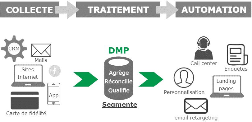 explication DMP